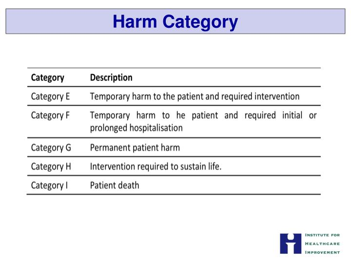Harm Category