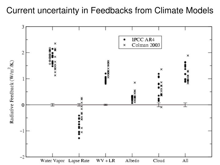 Current uncertainty in Feedbacks from Climate Models