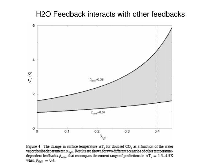 H2O Feedback interacts with other feedbacks