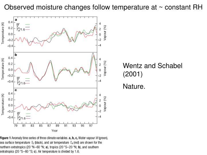 Observed moisture changes follow temperature at ~ constant RH