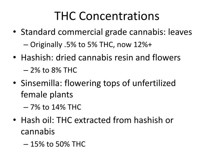 THC Concentrations