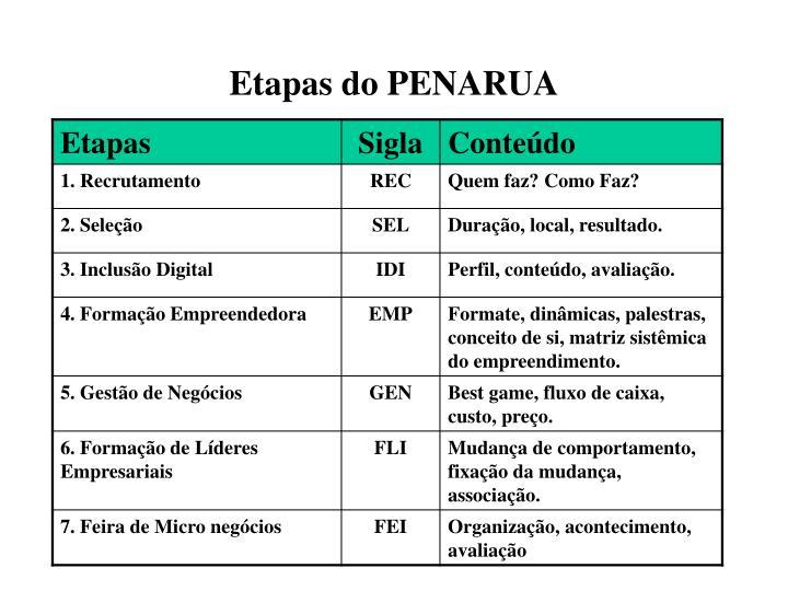 Etapas do PENARUA