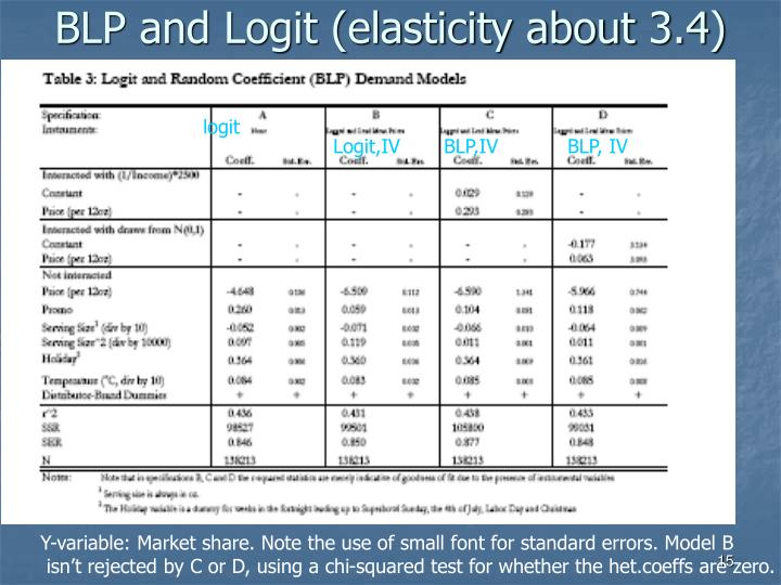 BLP and Logit (elasticity about 3.4)