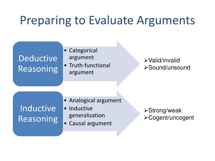 Preparing to Evaluate Arguments