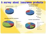 a survey about insurance products
