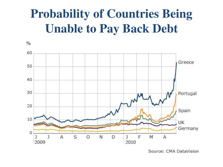 Probability of Countries Being Unable to Pay Back Debt