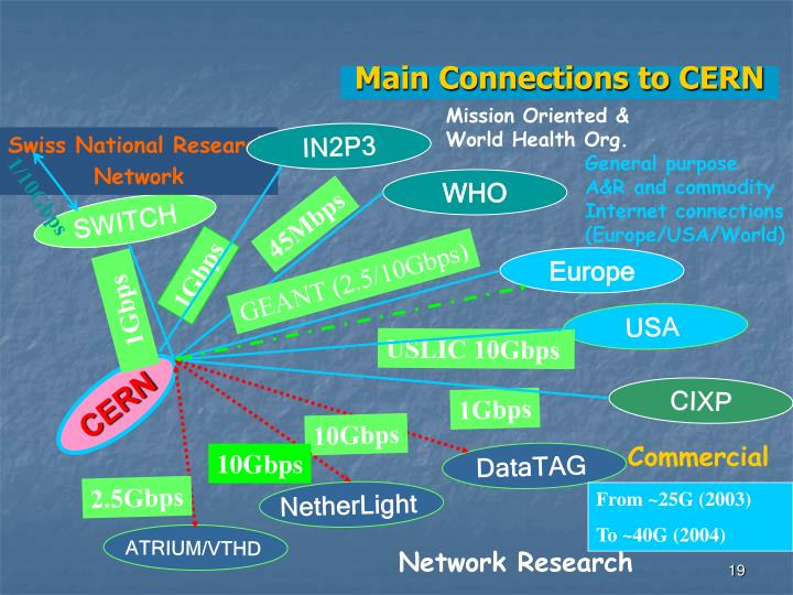 Main Connections to CERN