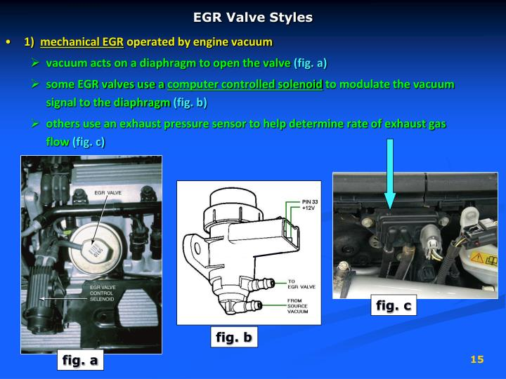 EGR Valve Styles