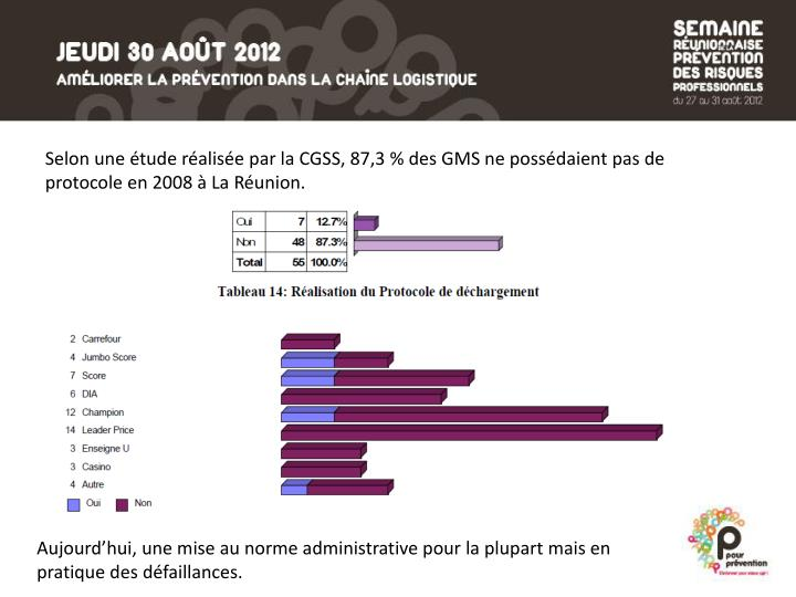Selon une étude réalisée par la CGSS, 87,3 % des GMS ne possédaient pas de protocole en 2008 à La Réunion.