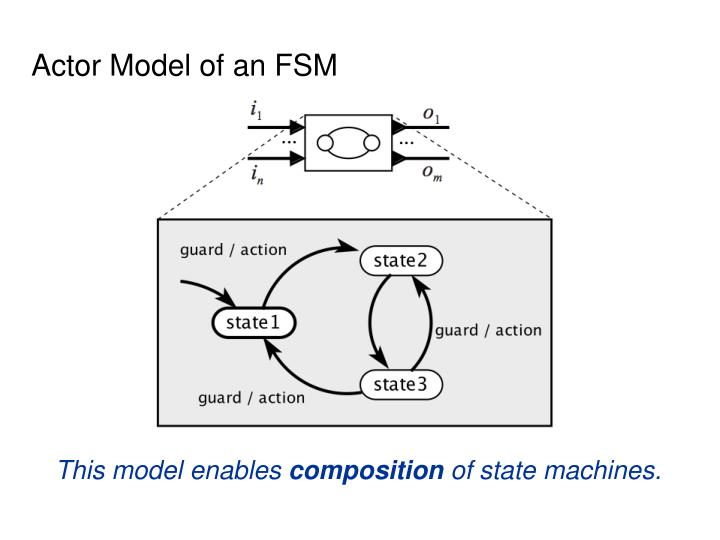 Actor Model of an FSM