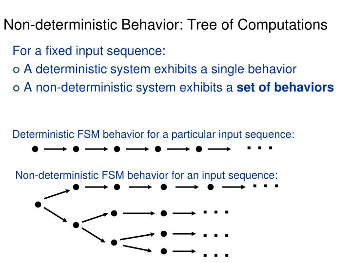 Non-deterministic Behavior: Tree of Computations