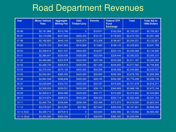 Road Department Revenues