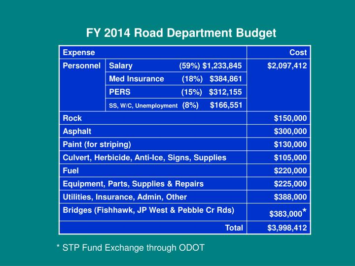 FY 2014 Road Department Budget