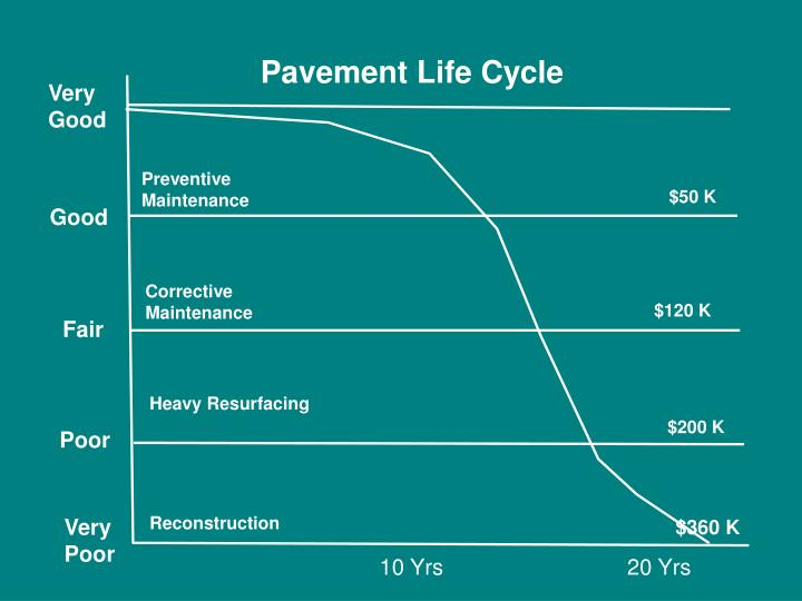 Pavement Life Cycle