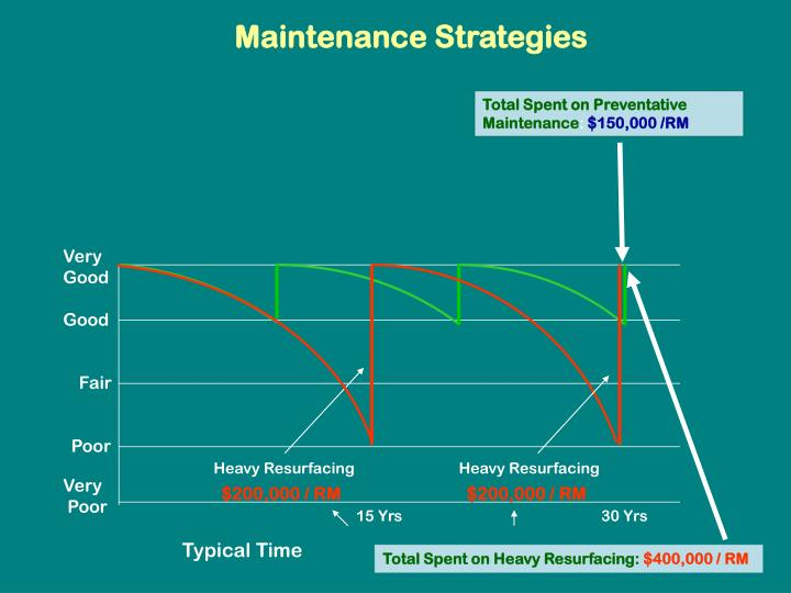Maintenance Strategies