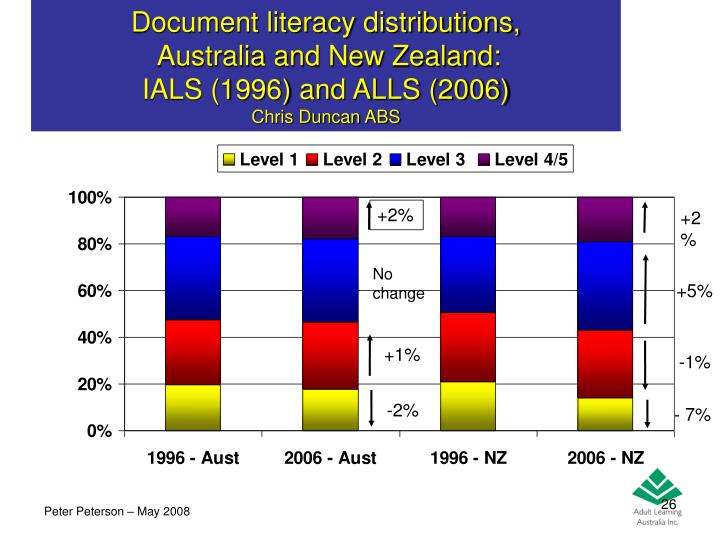 Document literacy distributions,