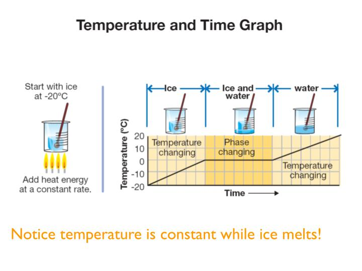 Notice temperature is constant while ice melts!