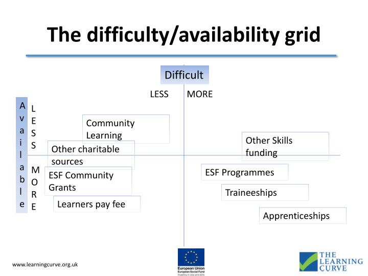 The difficulty/availability grid