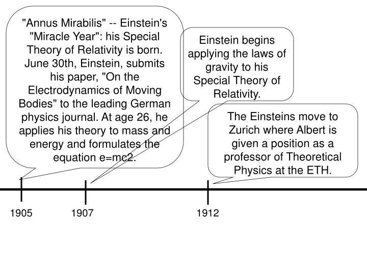 """Annus Mirabilis"" -- Einstein's ""Miracle Year"": his Special Theory of Relativity is born. June 30th, Einstein, submits his paper, ""On the Electrodynamics of Moving Bodies"" to the leading German physics journal. At age 26, he applies his theory to mass and energy and formulates the equation e=mc2."
