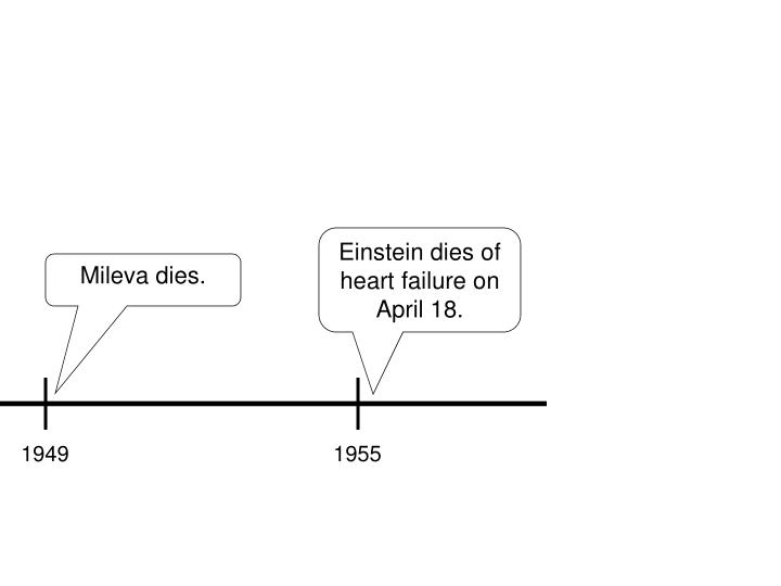Einstein dies of heart failure on April 18.