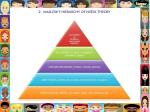 2 maslow s hierarchy of needs theory