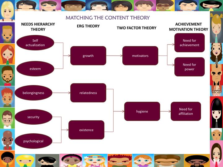 MATCHING THE CONTENT THEORY