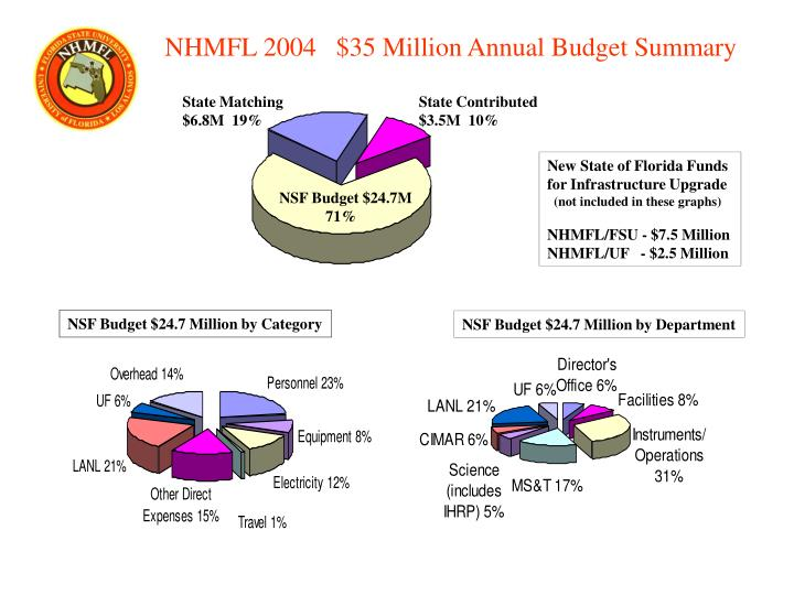 NSF Budget $24.7 Million by Category