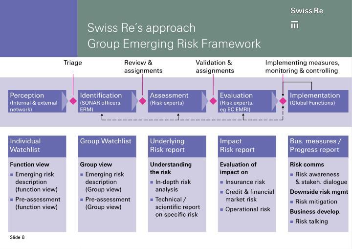 Swiss Re's approach