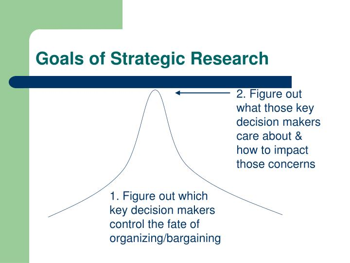 Goals of Strategic Research