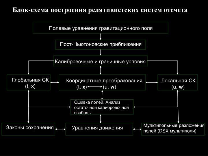 Блок-схема построения релятивистских систем отсчета