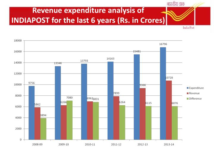 Revenue expenditure analysis of