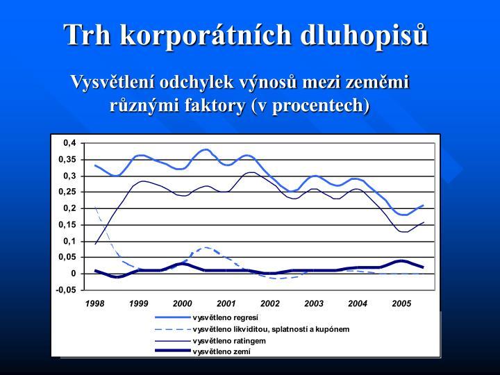 Trh korporátních dluhopisů