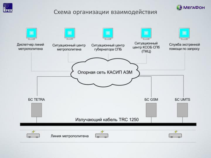 Схема организации взаимодействия