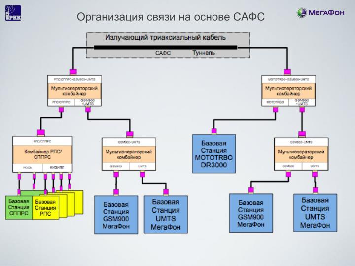 Организация связи на основе