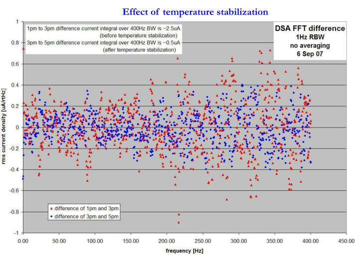 Effect of temperature stabilization