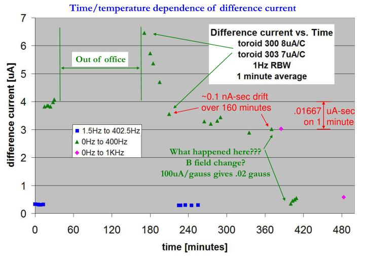 Time/temperature dependence of difference current