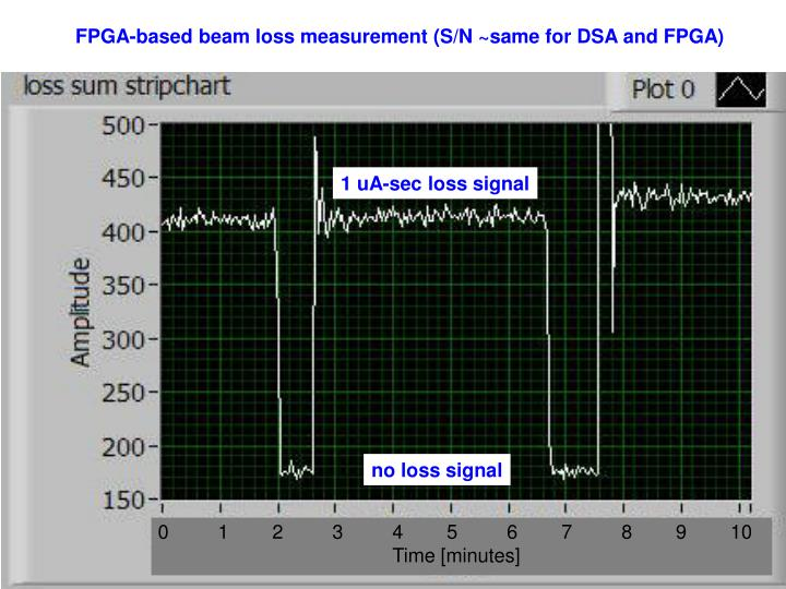 FPGA-based beam loss measurement (S/N ~same for DSA and FPGA)