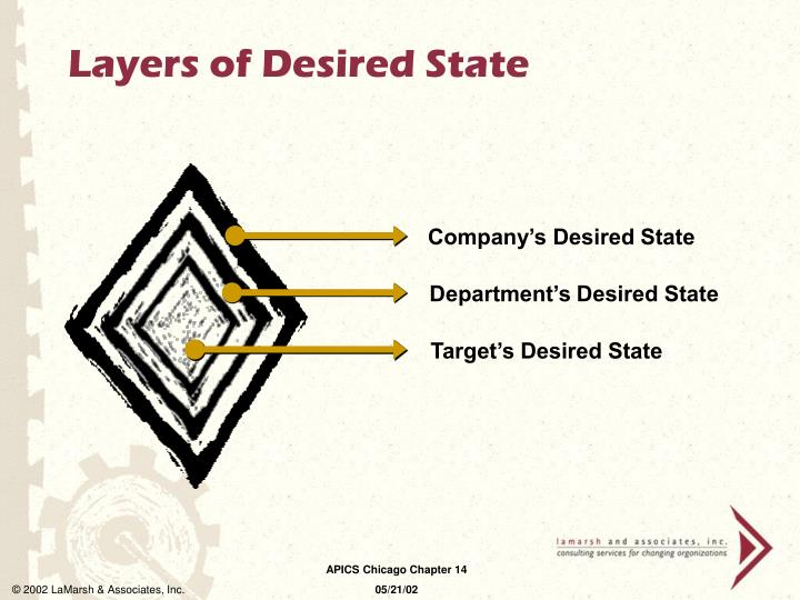 Company's Desired State