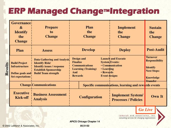 ERP Managed Change