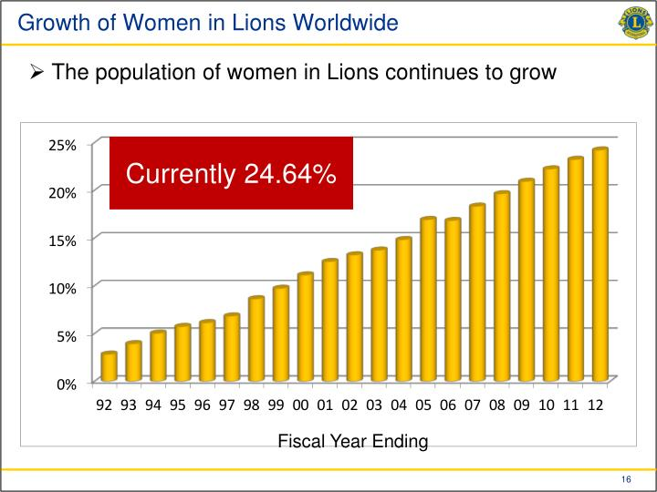 Growth of Women in Lions Worldwide