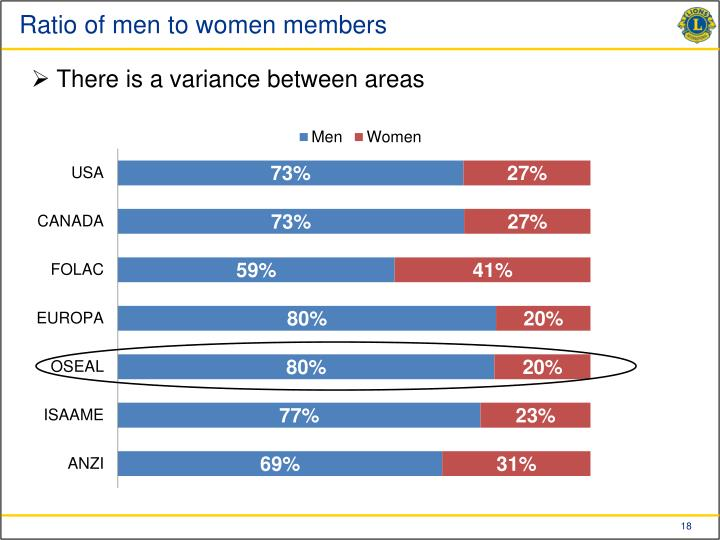 Ratio of men to women members