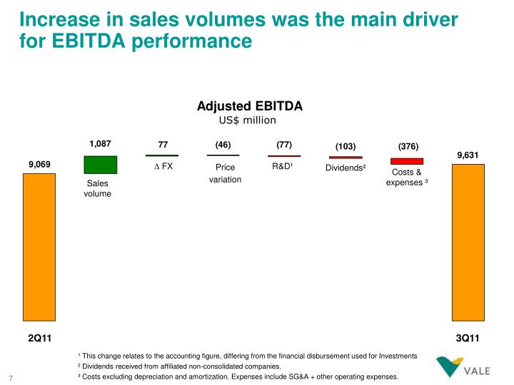 Increase in sales volumes was the main driver for EBITDA performance