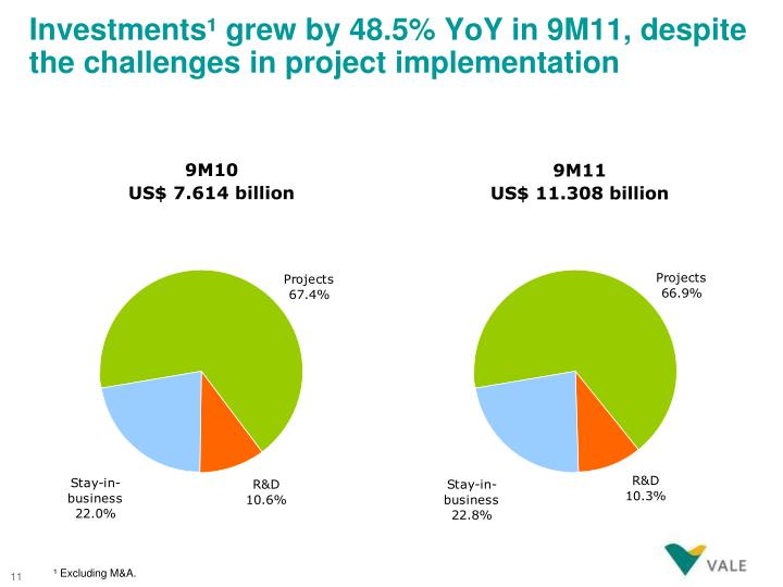 Investments¹ grew by 48.5% YoY in 9M11, despite the challenges in project implementation