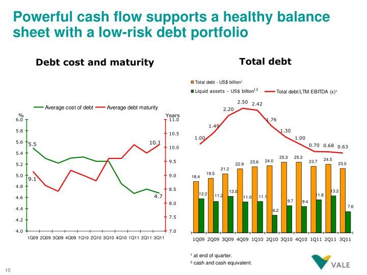 Powerful cash flow supports a healthy balance sheet with a low-risk debt portfolio