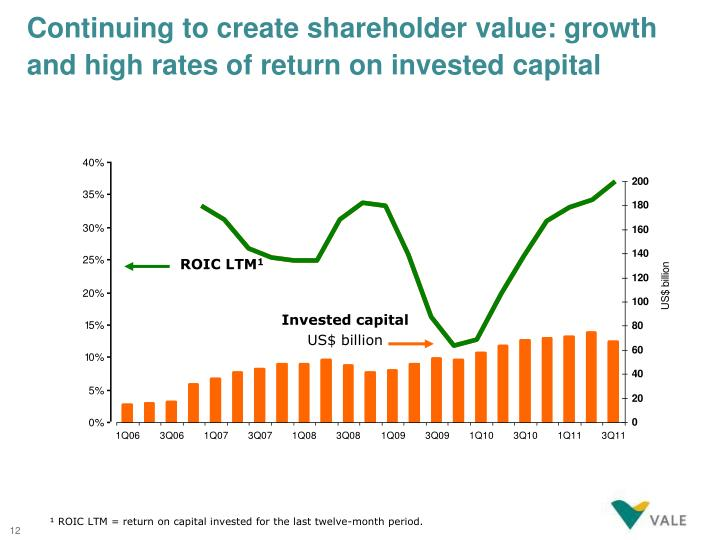 Continuing to create shareholder value: growth and high rates of return on invested capital
