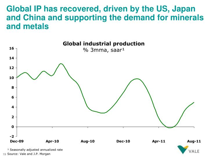 Global IP has recovered, driven by the US, Japan and China and supporting the demand for minerals and metals