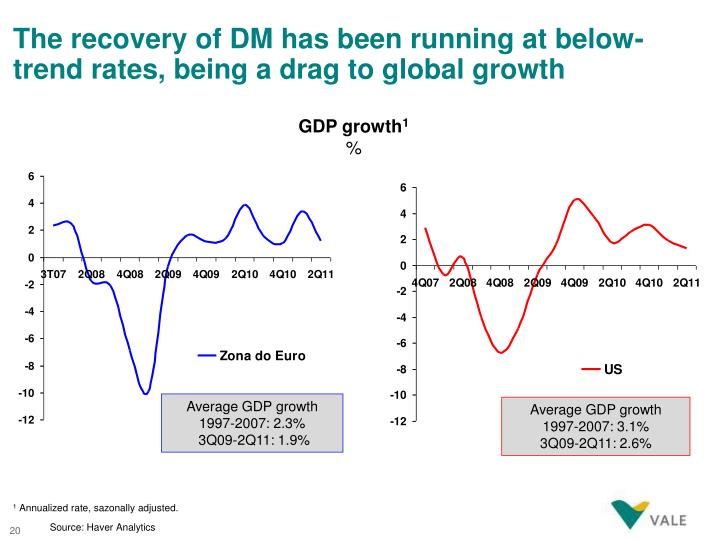 The recovery of DM has been running at below-trend rates, being a drag to global growth