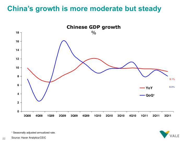 China's growth is more moderate but steady