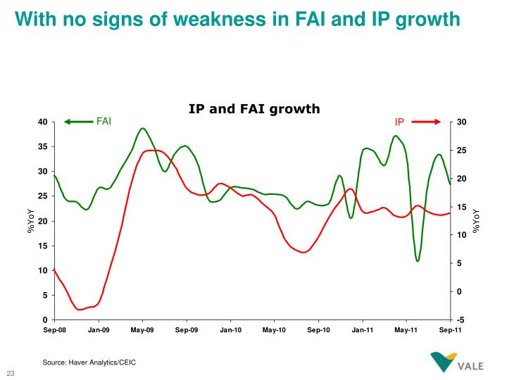With no signs of weakness in FAI and IP growth