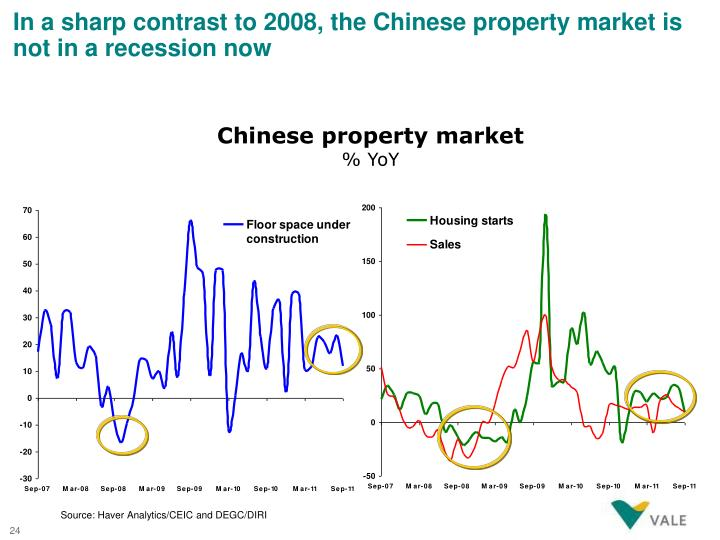 In a sharp contrast to 2008, the Chinese property market is not in a recession now